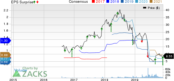At Home Group Inc. Price, Consensus and EPS Surprise
