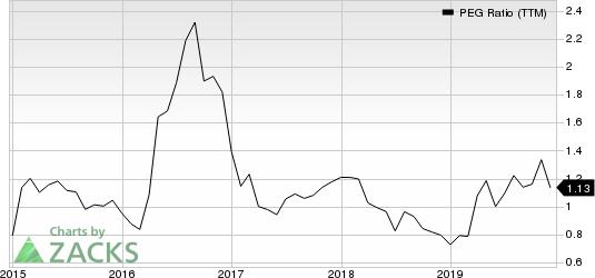 Morgan Stanley PEG Ratio (TTM)