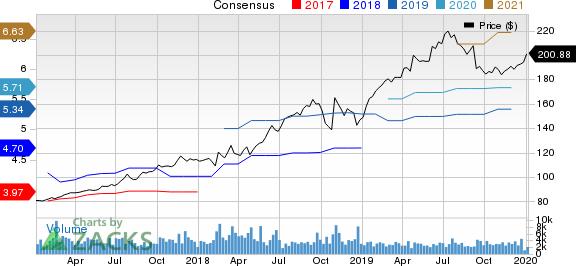 VeriSign, Inc. Price and Consensus