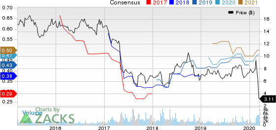 National CineMedia, Inc. Price and Consensus