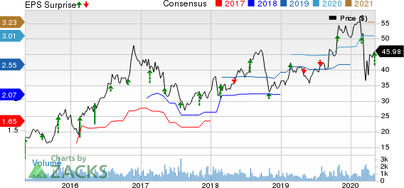 Gibraltar Industries Inc Price, Consensus and EPS Surprise