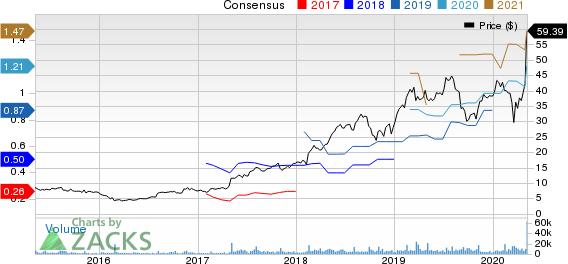 Chegg Inc Price and Consensus