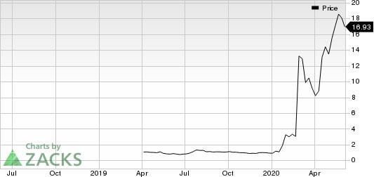 CoDiagnostics, Inc. Price