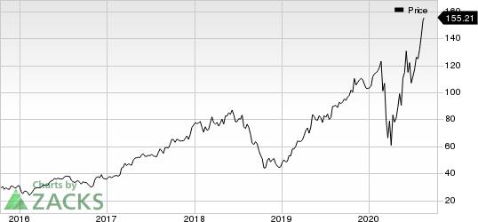 TopBuild Corp. Price
