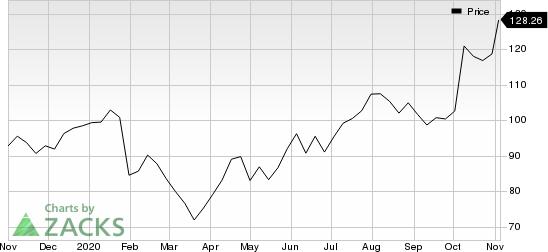 Xilinx, Inc. Price