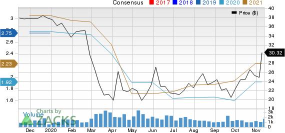 Atlantic Union Bankshares Corporation Price and Consensus