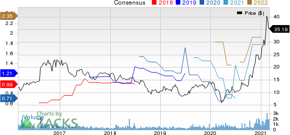 Alpha and Omega Semiconductor Limited Price and Consensus