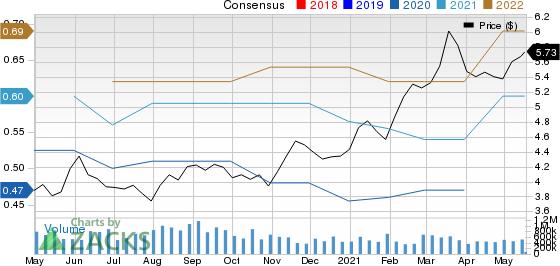 Mitsubishi UFJ Financial Group, Inc. Price and Consensus