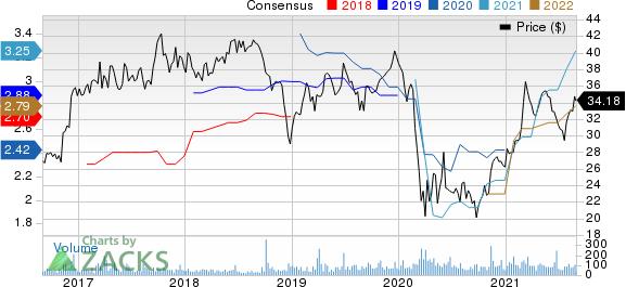 American National Bankshares, Inc. Price and Consensus