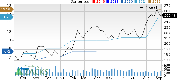 Cavco Industries, Inc. Price and Consensus