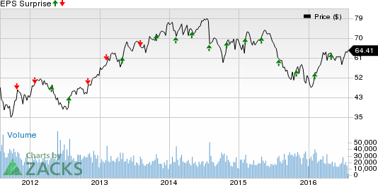 Is a Disappointment in Store for Eaton (ETN) in Q2 Earnings?