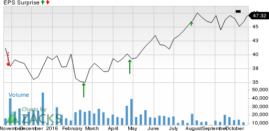 T-Mobile US (TMUS): A Beat in Store this Earnings Season?