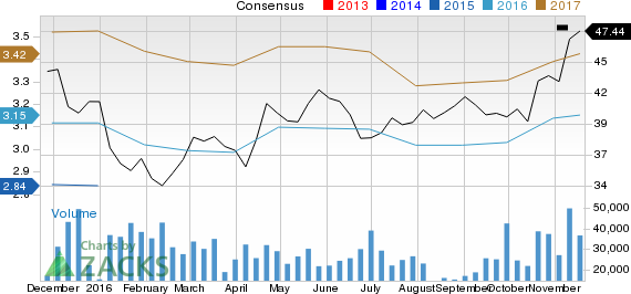 Is The Bank of New York Mellon (BK) Stock a Solid Choice Right Now?