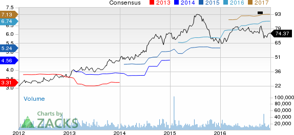 Top Ranked Growth Stocks to Buy for December 28th