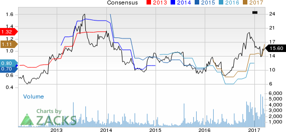 Top Ranked Growth Stocks to Buy for March 20th