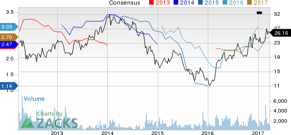 Top Ranked Growth Stocks to Buy for March 24th