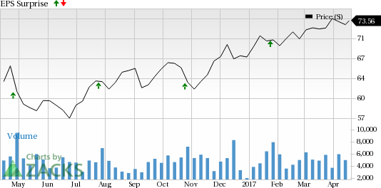 Why Earnings Season Could Be Great for Canadian National Railway Co. (CNI)