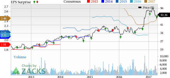 Webster Financial (WBS) Up on Q1 Earnings Beat, Costs Rise