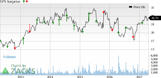Bull of the Day: TrueBlue Inc. (TBI)