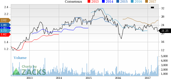 Top Ranked Income Stocks to Buy for May 16th