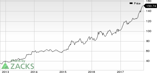 Elbit Systems Ltd. Price