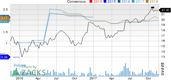 Xenia Hotels & Resorts, Inc. Price and Consensus