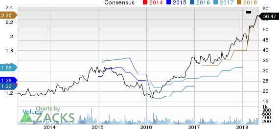 CRA International,Inc. Price and Consensus