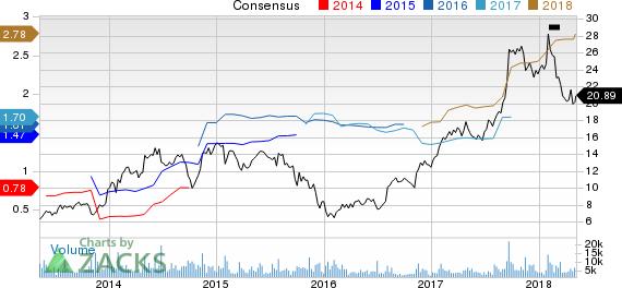 Meritor, Inc. Price and Consensus