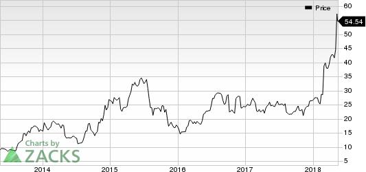 Axon Enterprise, Inc Price