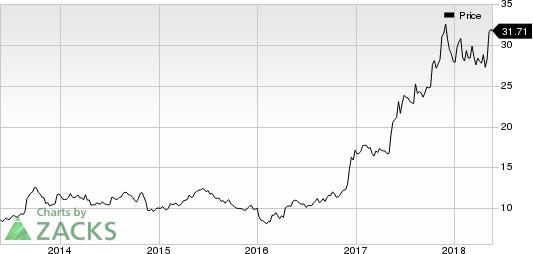 RCI Hospitality Holdings, Inc. Price