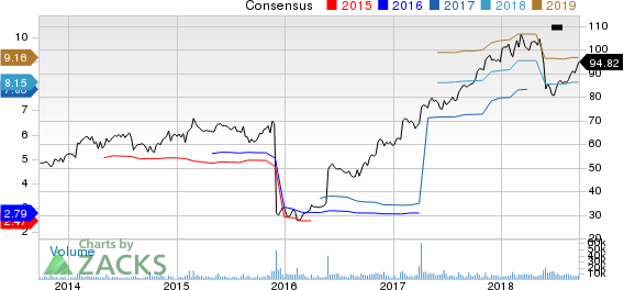 DXC Technology Company. Price and Consensus