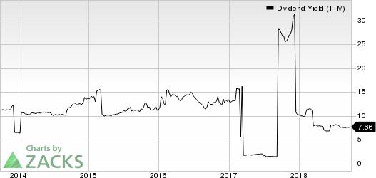 Oaktree Specialty Lending Corp. Dividend Yield (TTM)