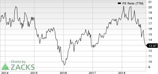 PVH Corp. PE Ratio (TTM)