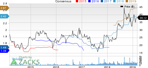 Shoe Carnival, Inc. Price and Consensus