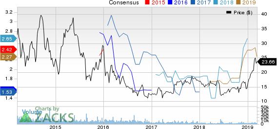 Canadian Solar Inc. Price and Consensus