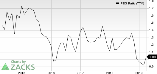 CarMax, Inc. PEG Ratio (TTM)