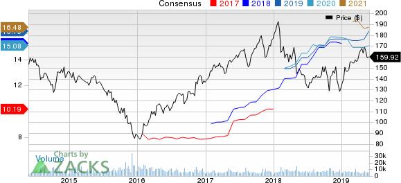 Cummins Inc. Price and Consensus