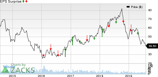 Methanex Corporation Price and EPS Surprise