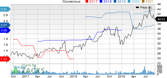 UFP Technologies, Inc. Price and Consensus
