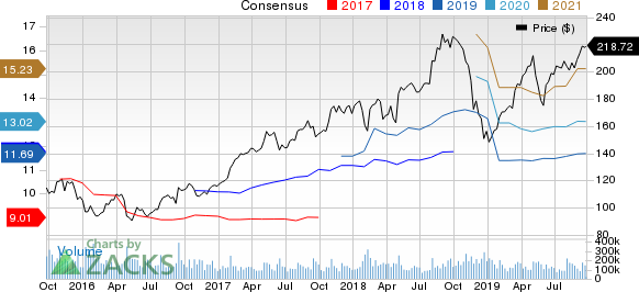 Apple Inc. Price and Consensus