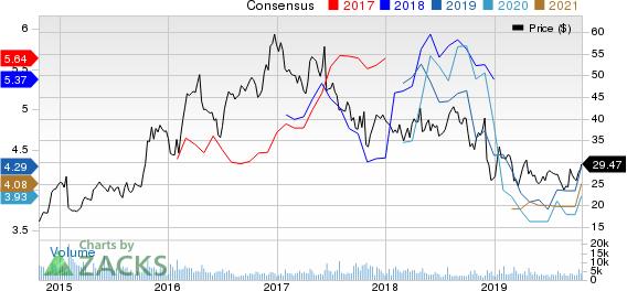 Hawaiian Holdings, Inc. Price and Consensus