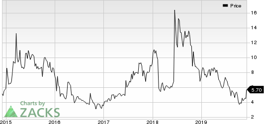 Galmed Pharmaceuticals Ltd. Price