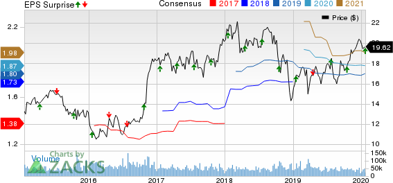 KeyCorp Price, Consensus and EPS Surprise