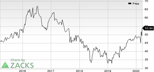 Campbell Soup Company Price