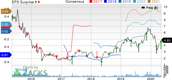BioDelivery Sciences International Inc Price, Consensus and EPS Surprise