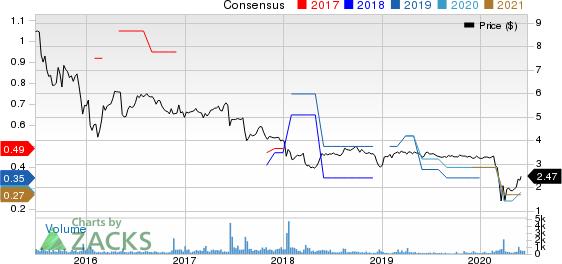 HUNT COMPANIES FINANCE TRUST, INC. Price and Consensus