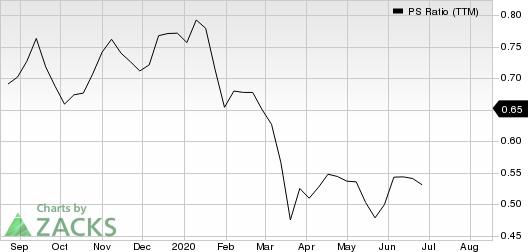 China Life Insurance Company Limited PS Ratio (TTM)