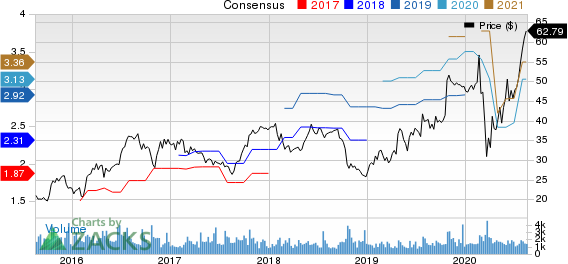 Universal Forest Products, Inc. Price and Consensus