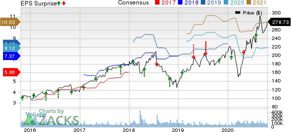 Facebook, Inc. Price, Consensus and EPS Surprise