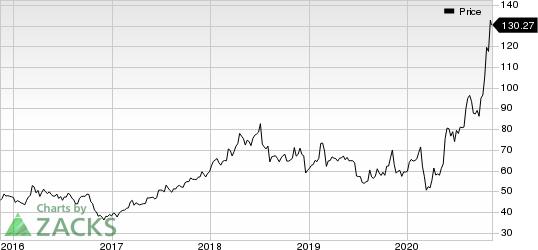 The Providence Service Corporation Price